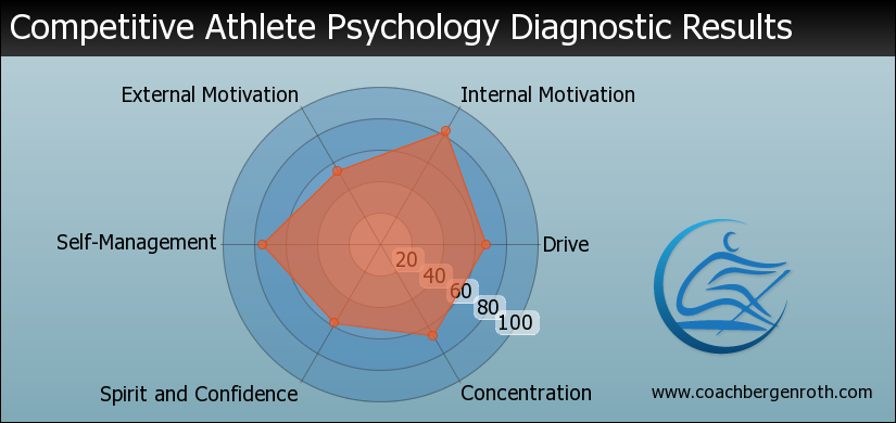 Athlete Psychology Results