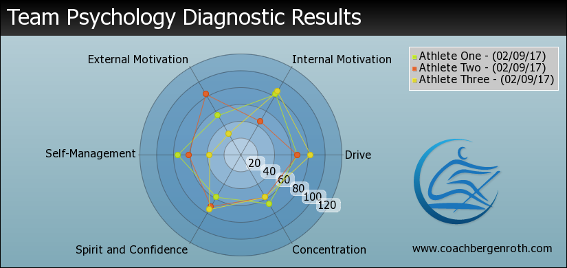Athlete Psychology Diagnostic Team Comparison